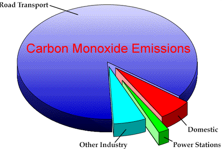 Carbon monoxide emissions have increased by over 30% since 1980. Some of this could be reduced if we all had our cars and lorries serviced properly.